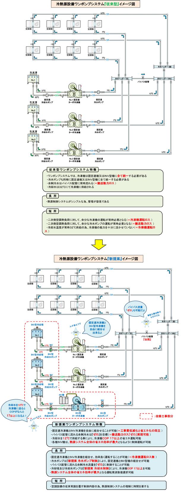 ターボ冷凍機熱源システム